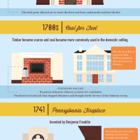 Evolution of the Modern Day Fireplace
