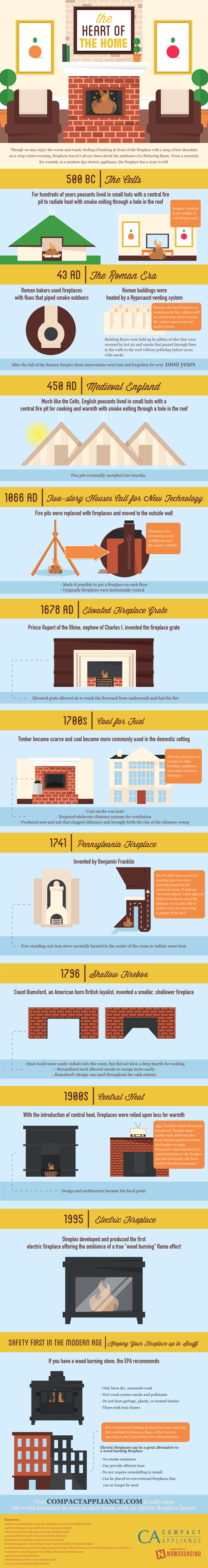 Evolution Of The Fireplace Infographic