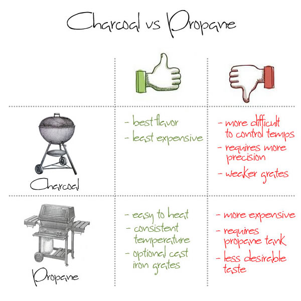 Pros and Cons of Gas Grills and Charcoal Grills